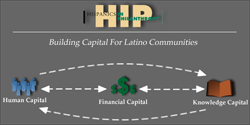 Hispanics in Philanthropy - 2011 Highlights