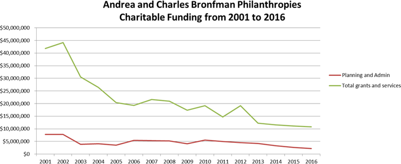 Charitable Funding from 2001 to 2016