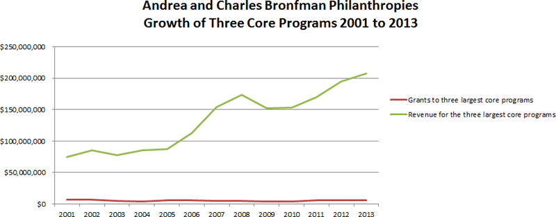 Growth of Three Core Programs 2001 to 2013