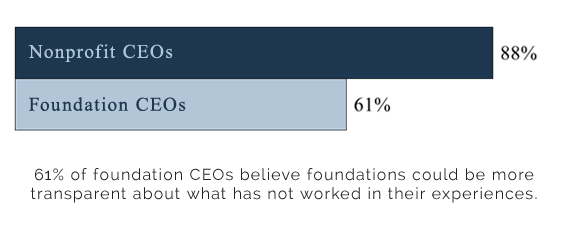 61% of foundation CEOs believe foundations could be more transparent about what has not worked in their experiences.